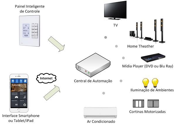 Diagrama da Automação Residencial