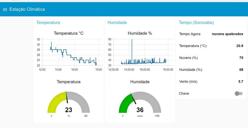 Monitoramento de Temperatura e Umidade